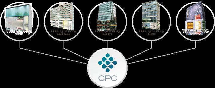 CPCは、東京・横浜・名古屋・大阪・福岡の5院と同時連携し、新時代の美容医療を開始します